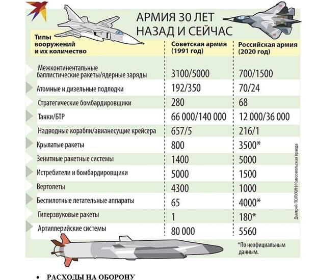 Российская армия сильно изменилась со времен СССР