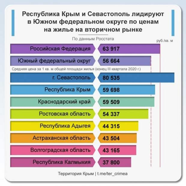 Крым в лидерах ЮФО по ценам на жилье на вторичном рынке