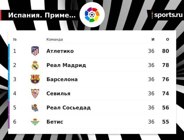 «Реал» отстает от «Атлетико» на 2 очка за 2 тура до конца сезона Ла Лиги, «Барселона» – на 4