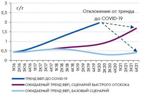 Отклонение ВВП от тренда последних лет в двух сценариях