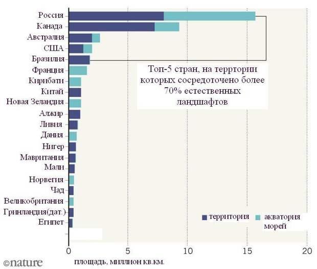 Россия на первом месте: ученые вычислили площадь нетронутых человеком уголков природы