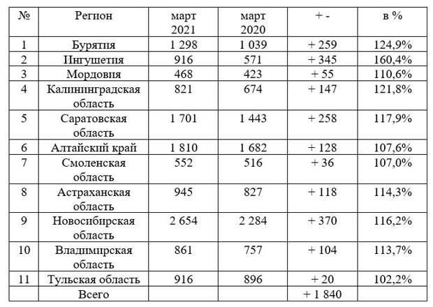 С демографией ситуация в России лучше, чем в СССР