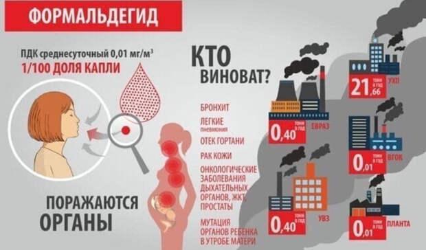Превышение ПДК формальдегида: замеры воздуха отTagilCity.ru 6января