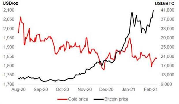 Золото и биткойн