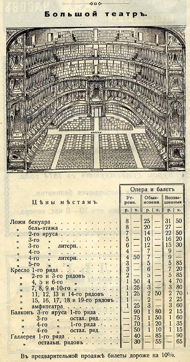 Цены и оклады: дореволюционная Россия