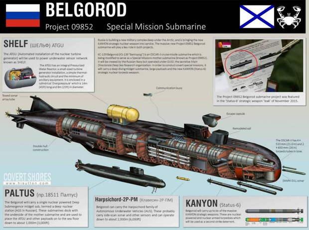 Самая длинная в мире подводная лодка