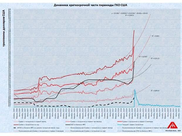 График дня: Деградация *краткосрочной* части пирамиды ГКО США в июне-2020