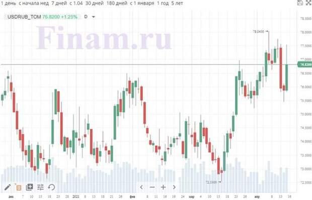 Доллар/рубль, теханализ