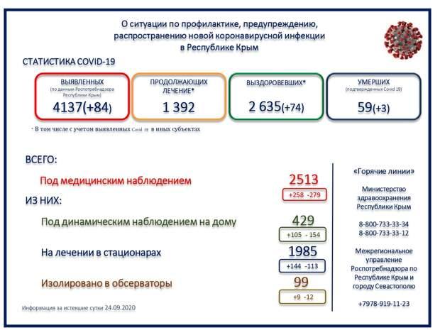 Ещё 3 человека скончались от коронавируса в Крыму