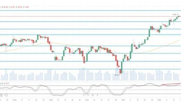 Нефтяные цены корректируются вконце недели