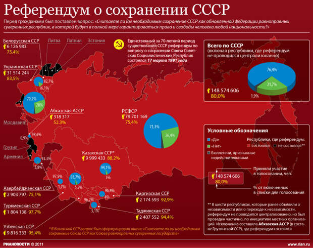 Опрос: Хотели бы вы снова объединиться с бывшими советскими республиками?