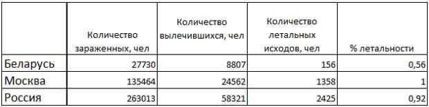 """Лукашенко """"собирает урожай"""" через два месяца пандемии"""