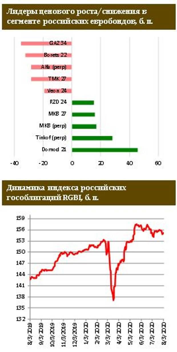 ФИНАМ: Доходность базового актива вблизи исторического минимума