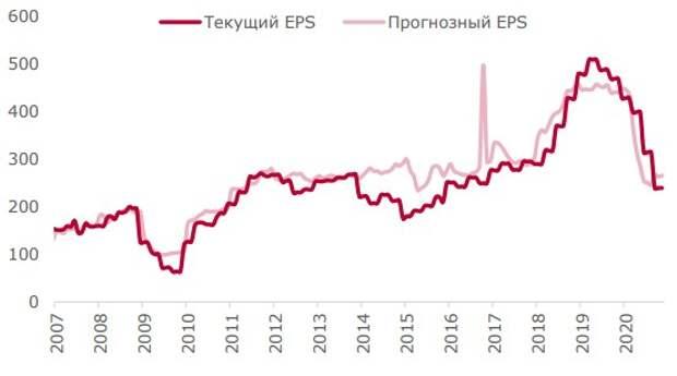 EPS индекса МосБиржи
