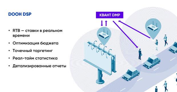 Сейлз-хаус «Газпром-медиа» и GroupM запустили продукт для OOH