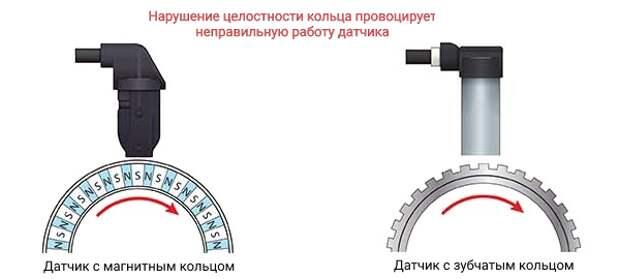Как проверить датчик abs автомобиля