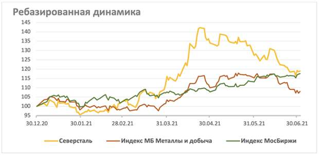 """""""Северсталь"""": акции снова интересны для покупки"""