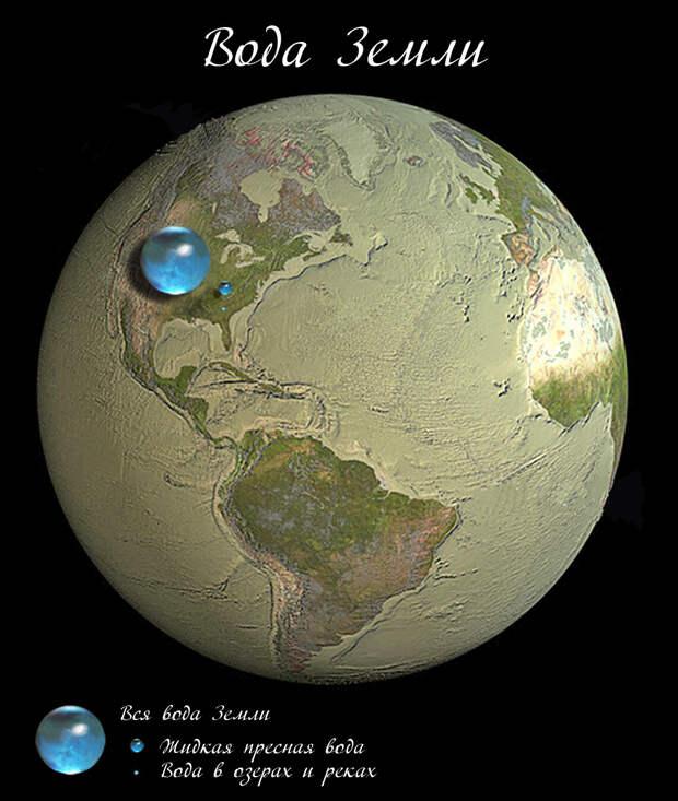 Сколько воды на Земле? Немного...