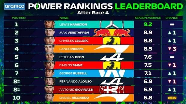 Леклер занял первое место в официальном рейтинге «Ф-1» на Гран-при Испании, Шумахер – снова в топ-10