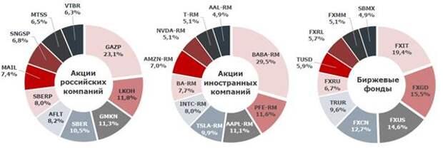 Почти 5 млн частныхинвесторов пришлинаМосковскуюбиржув 2020 году