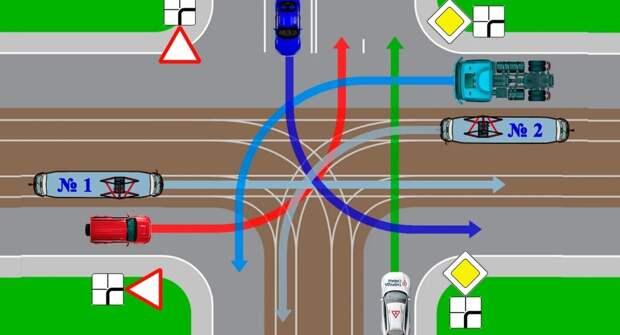 Задача на знание ПДД — очередность проезда на перекрестке