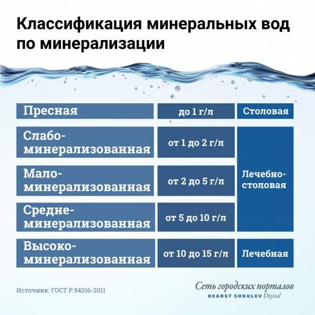 Как отличить минеральную воду по минерализации