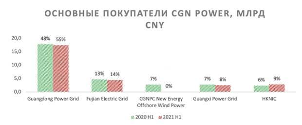 CGN Group: без атома Китаю тяжело стать углеродно нейтральным