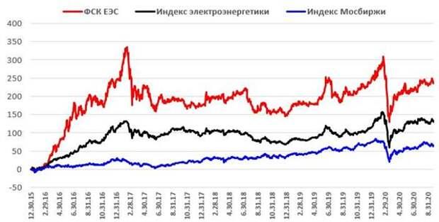 Ребазированная динамика акций ФСК ЕЭС в сопоставлении с индексом МосБиржи и индексом электроэнергетики
