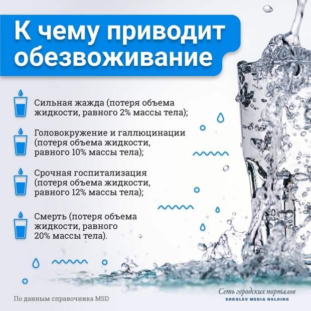 Восполняйте жидкость, чтобы избежать обезвоживания