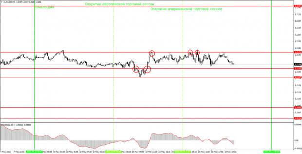 Аналитика и торговые сигналы для начинающих. Как торговать валютную пару EUR/USD 11 мая? Анализ сделок понедельника. Подготовка