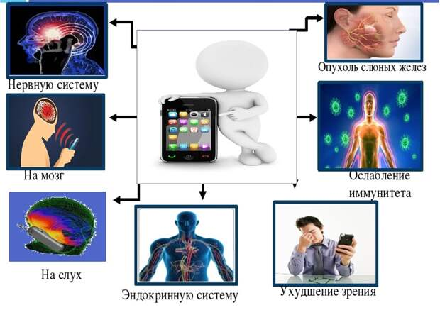 Влияние излучения, исходящего от сотового телефона, на организм человека