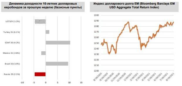 ФИНАМ: Еженедельный обзор: Российские суверенные евробонды провели очень неплохую неделю