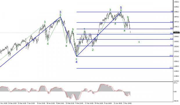 Анализ фондового рынка США. 11 мая. NASDAQ-100. Спрос на акции технологических компаний снижается