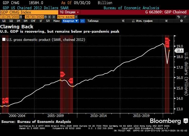 """ВВП США в 3 квартале - интенсивное восстановление, но """"фрукты с нижних веток уже собраны"""""""