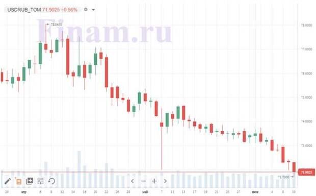 Итоги четверга, 10 июня: Крепкий рубль спас российский рынок от падения