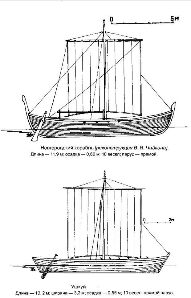 Ушкуй — парусник новгородской вольницы.