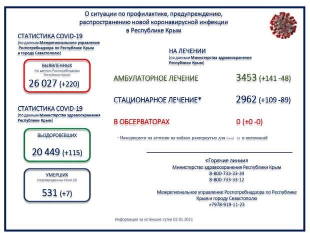 В Крыму умерли ещё 7 пациентов с коронавирусом