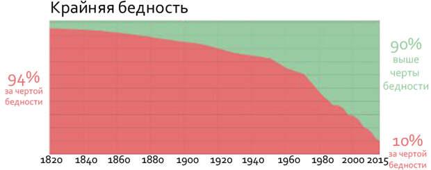Обсуждаемый график Макса Розера (по: ourworldindata.com).
