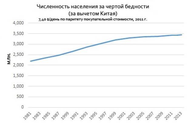 Численность населения за чертой бедности, за вычетом Китая (7,40$ / день по паритету покупательной способности, 2011).