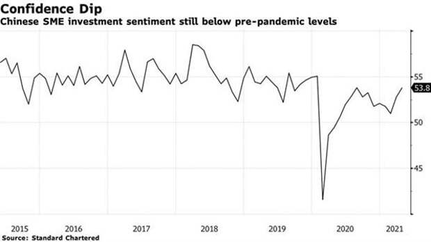 Деловая уверенность среди предприятий малого и среднего бизнеса Китая по-прежнему остается ниже уровней, наблюдавшихся до пандемии