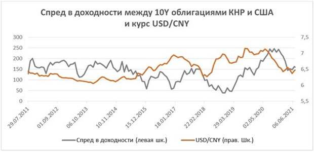 Спред в доходности между 10Y облигациями КНР и США и курс USD/CNY