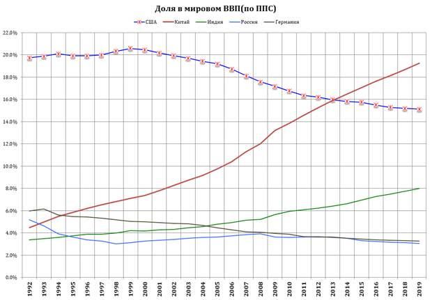 Доля в мировом ВВП - США-Китай-Индия-Россия-Германия.PNG