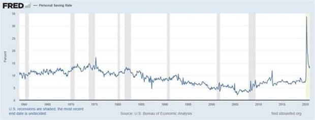 Норма сбережений в США