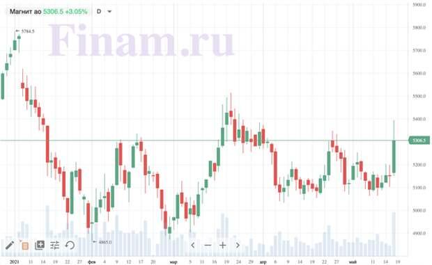Коронавирус и финансовые рынки 18 мая: московская аномальная жара убивает инфекцию