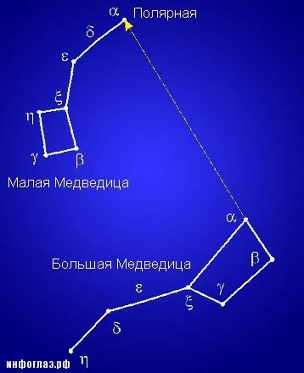 Временная Полярная Звезда