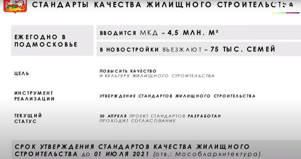 Стандарты жилья в Подмосковье введут до 1 июля. Вот главные из них