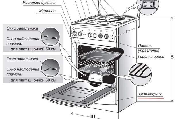 Загадочный ящик под духовкой и как его использовать