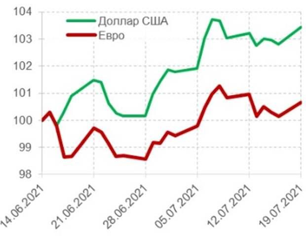 Динамика курсов доллара и евро (100 = 14.06.2021), в %