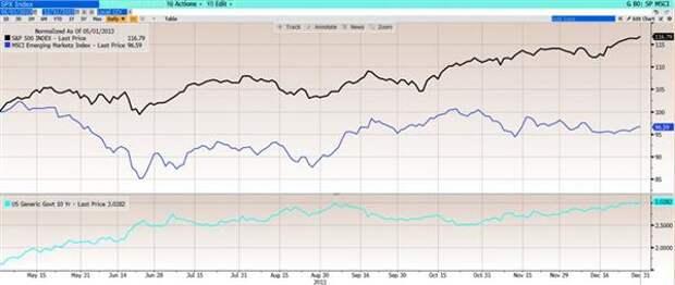 MSCI EM в долларовом выражении снизился на 2,6%
