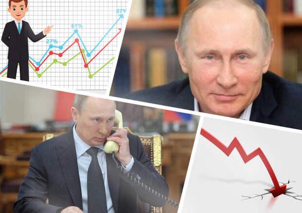 Путин растерял доверие россиян — индекс одобрения Президента за год рухнул в 2 раза